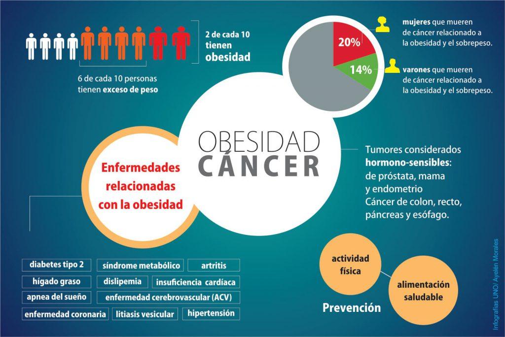 El riesgo de cáncer de mama se dispara con sobrepeso